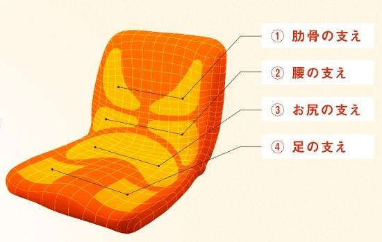 ピントは正しい姿勢を椅子クッションでサポート。座るだけで体がピンと!